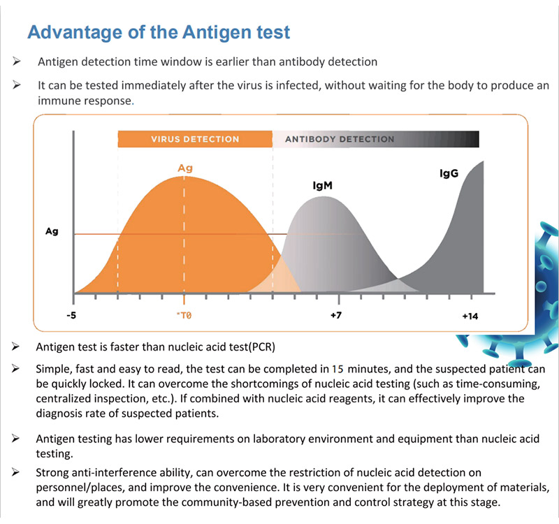Medical SARS-CoV-2 Antigen Rapid Test Kit